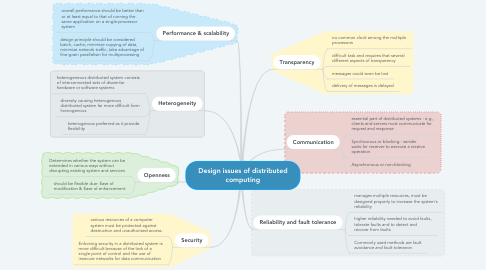 Mind Map: Design issues of distributed computing