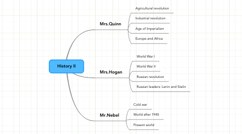 Mind Map: History II