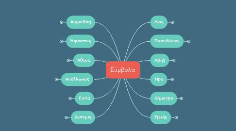 Mind Map: Σύμβολα
