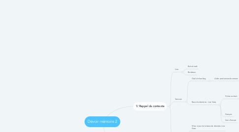 Mind Map: Devoir mémoire 2