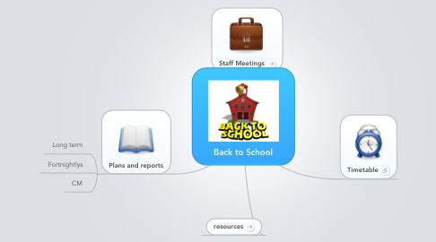Mind Map: Back to School