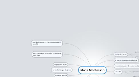 Mind Map: Maria Montessori