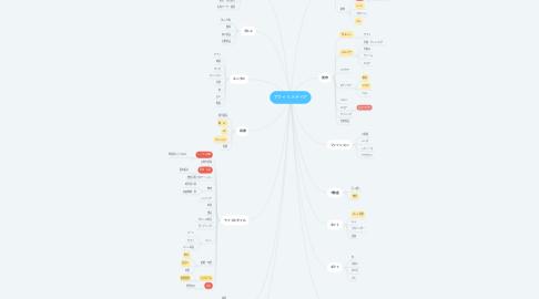 Mind Map: アフィリメディア