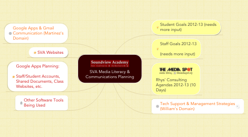 Mind Map: SVA Media Literacy & Communications Planning