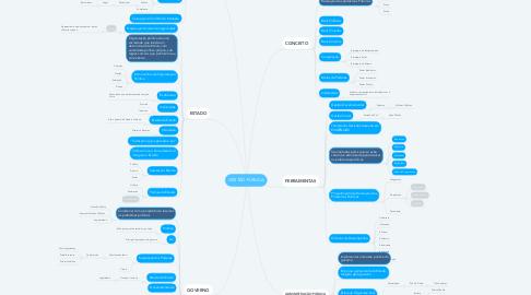 Mind Map: GESTÃO PÚBLICA