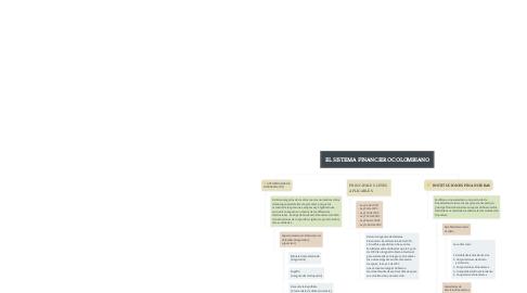 Mind Map: EL SISTEMA FINANCIERO COLOMBIANO