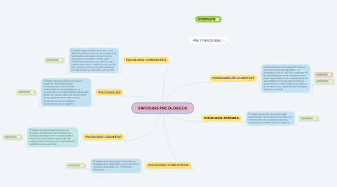 Mind Map: ENFOQUES PSICOLÓGICOS