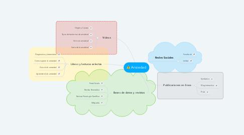 Mind Map: Ansiedad