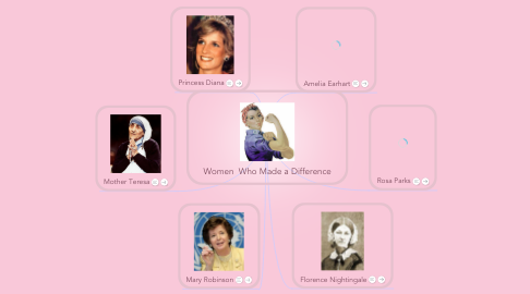 Mind Map: Women  Who Made a Difference