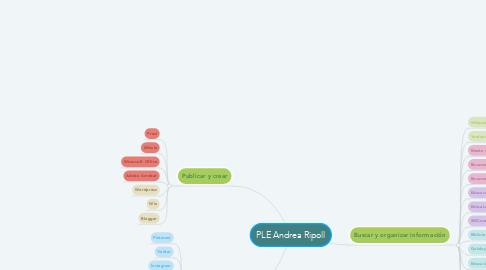 Mind Map: PLE Andrea Ripoll