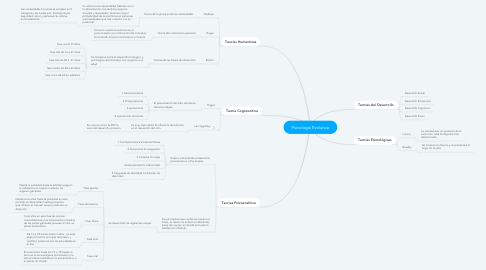Mind Map: Psicología Evolutiva