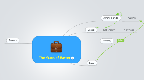 Mind Map: The Guns of Easter