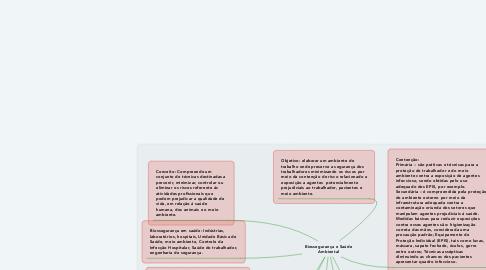 Mind Map: Biossegurança e Saúde Ambiental