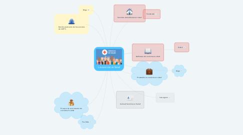 Mind Map: Los servicios en Salud