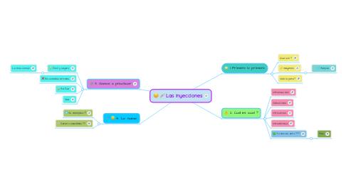 Mind Map: Las inyecciones