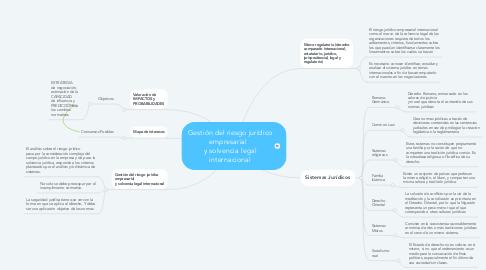 Mind Map: Gestión del riesgo jurídico empresarial   y solvencia legal internacional