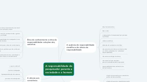 Mind Map: A responsabilidade do pesquisador perante a sociedade e o homem
