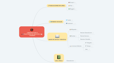 Mind Map: CIBERADICCIÒN O TRASTORNO DE ADICCIÓN A INTERNET