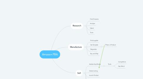 Mind Map: Amazon FBA