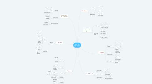 Mind Map: SGC ISO 9001:2015