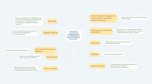 Mind Map: FUENTES DE FINANCIACIÓN DISPONIBLES PARA LA CREACIÓN DE NEGOCIOS VERDES E INCLUSIVOS.