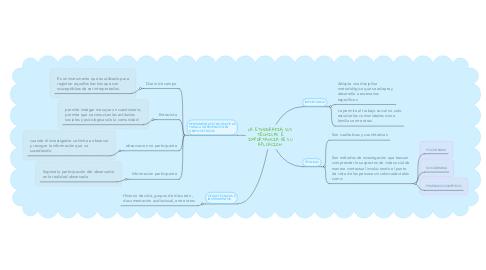 Mind Map: Hipotesis de la cognicion social