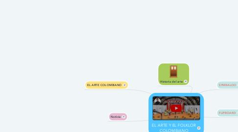 Mind Map: EL ARTE Y EL FOLKLOR COLOMBIANO