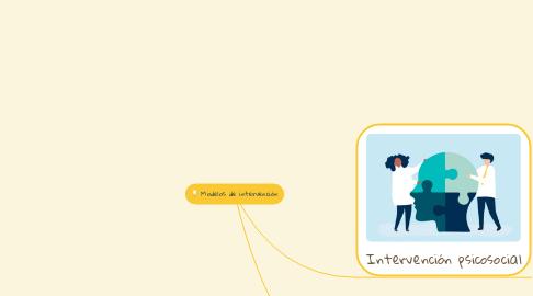 Mind Map: Aprendizaje 3