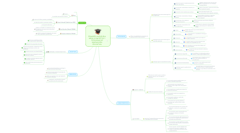 Mind Map: ESNAIDER VALENZUELA MEJÍA (CONCEPTOS Y TIPOLOGIAS DE INNOVACIÓN EDUCATIVA)