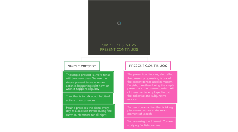 Mind Map: SIMPLE PRESENT VS PRESENT CONTINUOS