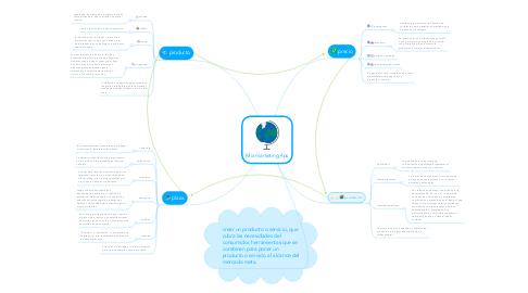 Mind Map: Mix marketing 4ps