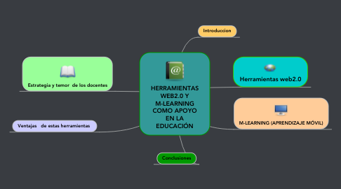 Mind Map: HERRAMIENTAS WEB2.0 Y M-LEARNING COMO APOYO EN LA EDUCACIÓN
