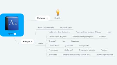 Mind Map: Español
