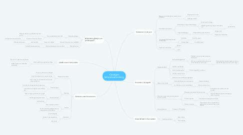 Mind Map: Gevolgen klimaatsveranderig