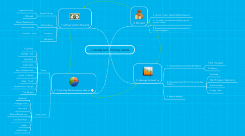 Mind Map: Creating and Growing Assets