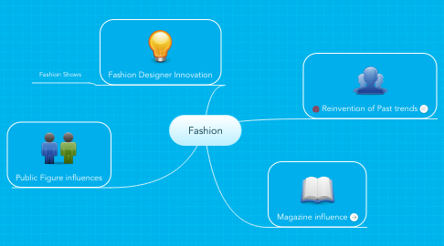 Mind Map: Fashion