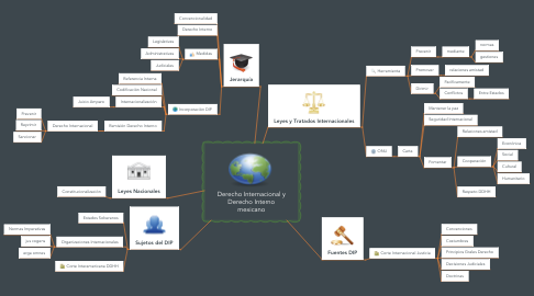Mind Map: Derecho Internacional y Derecho Interno mexicano