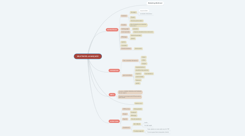 Mind Map: MULTINÍVEL AVANÇADO