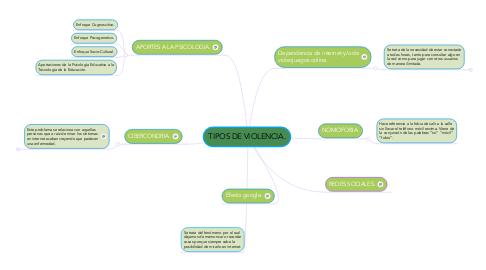 Mind Map: TIPOS DE VIOLENCIA.