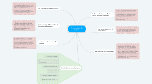 Mind Map: PRUEBAS DE SOFTWARE