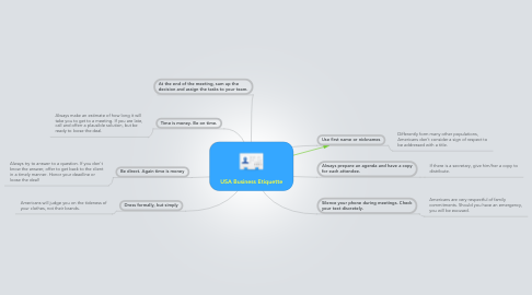 Mind Map: USA Business Etiquette