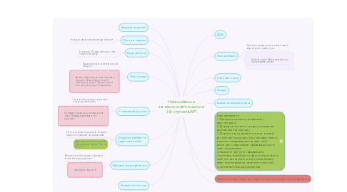 Mind Map: Немішаївська   загальноосвітня школа   І-ІІІ ступенів №1