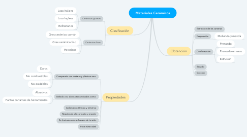 Mind Map: Materiales Cerámicos