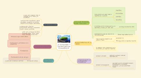 Mind Map: LA ATMÓSFERA Y CONTAMINACIÓN ATMOSFÉRICA