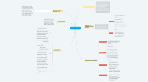 Mind Map: TEMAS FILOSOFIA