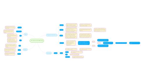 Mind Map: TIPOS DE ENTREVISTA