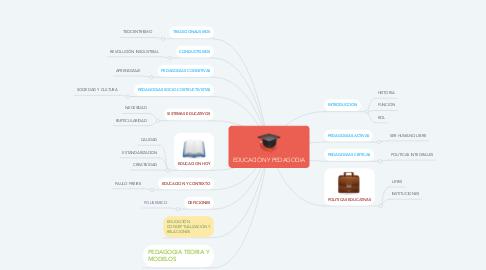 Mind Map: EDUCACIÓN Y PEDAGOGIA