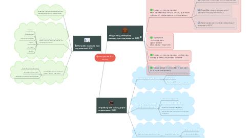 Mind Map: Проектування ЕОС школи