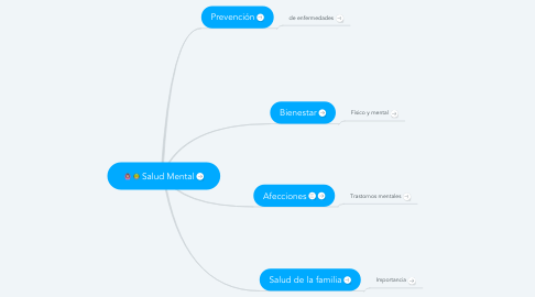 Mind Map: Salud Mental