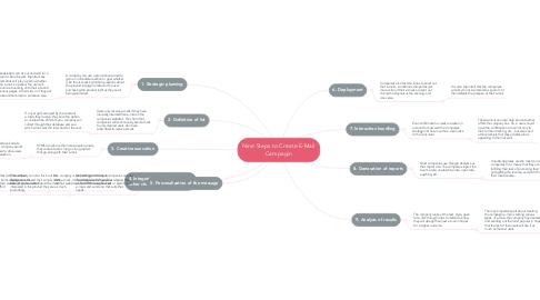 Mind Map: Nine Steps to Create E-Mail Campagin